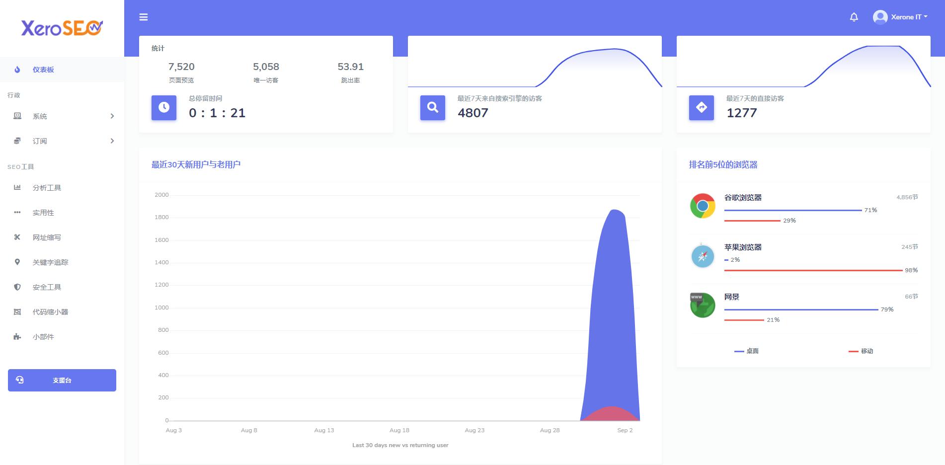 XeroSEO v6.1.7最完善的网站访客分析和SEO工具-常网小站Miknio